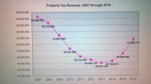 county tax chart