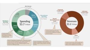 CBO Budget Graphic 2015