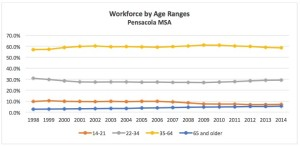 graph 5th workforce by age