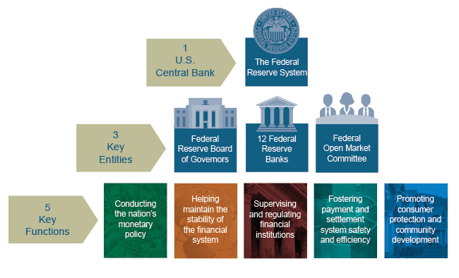 Education | Are all commercial banks regulated and